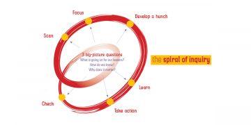Keys to Leadership Spirals
